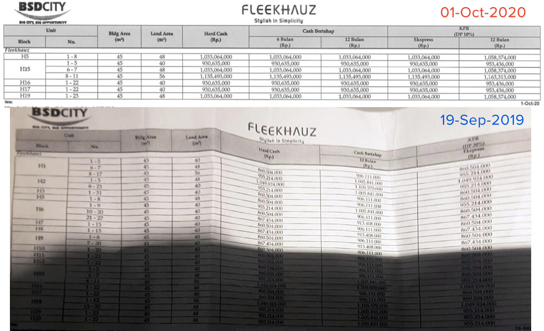 Price List Harga Rumah FleekHauz BSD Okt 2020 vs Sep 2019